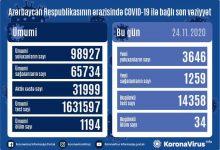 Photo of Azərbaycanda yoluxma və ölüm sayında daha bir rekord
